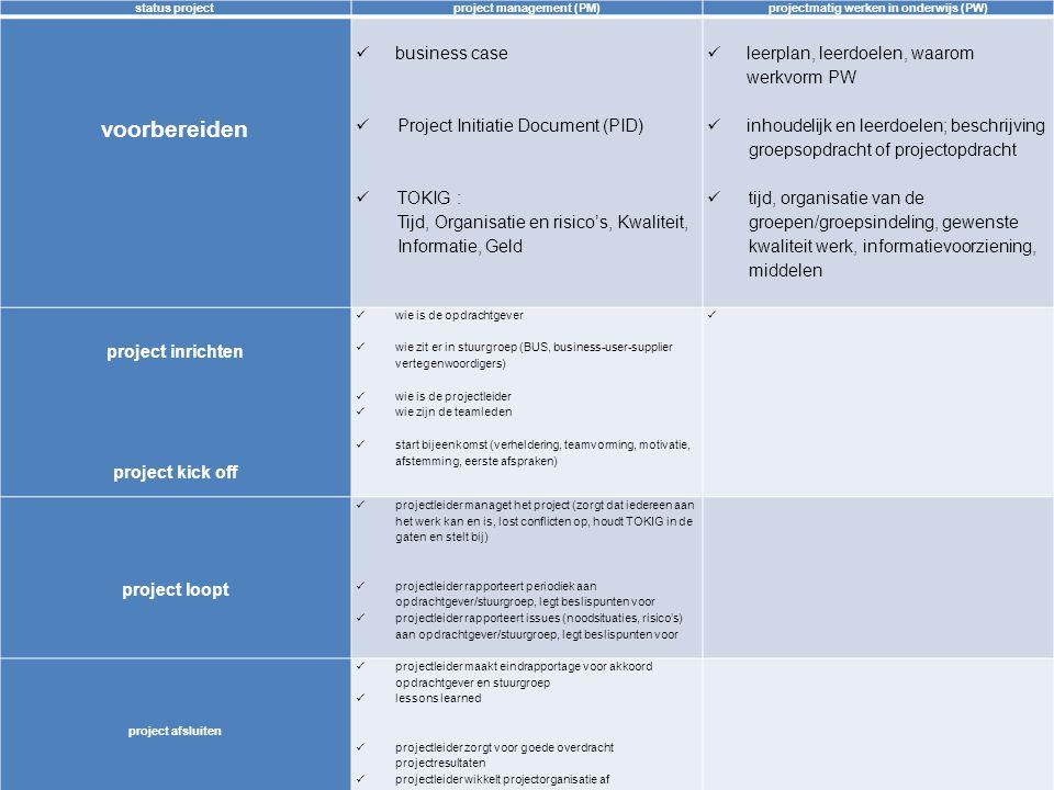 6 status projectproject management (PM)projectmatig werken in onderwijs (PW) voorbereiden business case Project Initiatie Document (PID) TOKIG : Tijd, Organisatie en risico's, Kwaliteit, Informatie, Geld leerplan, leerdoelen, waarom werkvorm PW inhoudelijk en leerdoelen; beschrijving groepsopdracht of projectopdracht tijd, organisatie van de groepen/groepsindeling, gewenste kwaliteit werk, informatievoorziening, middelen project inrichten project kick off wie is de opdrachtgever wie zit er in stuurgroep (BUS, business-user-supplier vertegenwoordigers) wie is de projectleider wie zijn de teamleden start bijeenkomst (verheldering, teamvorming, motivatie, afstemming, eerste afspraken,) project loopt projectleider managet het project (zorgt dat iedereen aan het werk kan en is, lost conflicten op, houdt TOKIG in de gaten en stelt bij) projectleider rapporteert periodiek aan opdrachtgever/stuurgroep, legt beslispunten voor projectleider rapporteert issues (noodsituaties, risico's) aan opdrachtgever/stuurgroep, legt beslispunten voor project afsluiten projectleider maakt eindrapportage voor akkoord opdrachtgever en stuurgroep lessons learned projectleider zorgt voor goede overdracht projectresultaten projectleider wikkelt projectorganisatie af