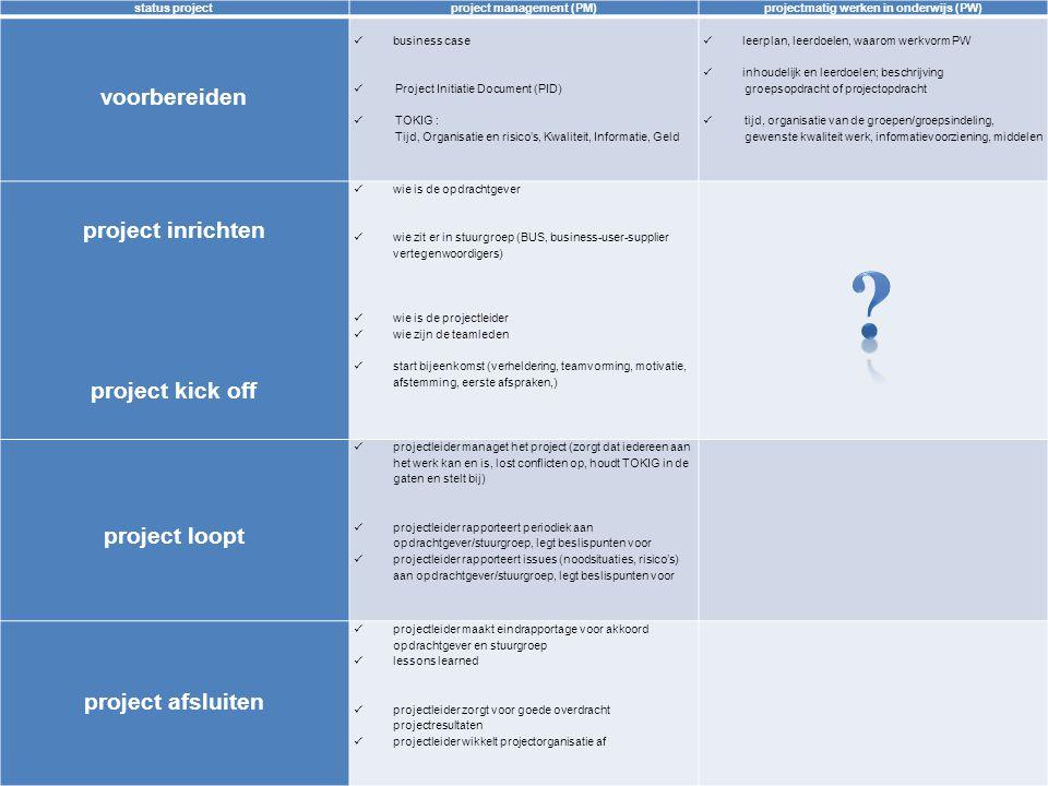 6 status projectproject management (PM)projectmatig werken in onderwijs (PW) voorbereiden business case Project Initiatie Document (PID) TOKIG : Tijd,