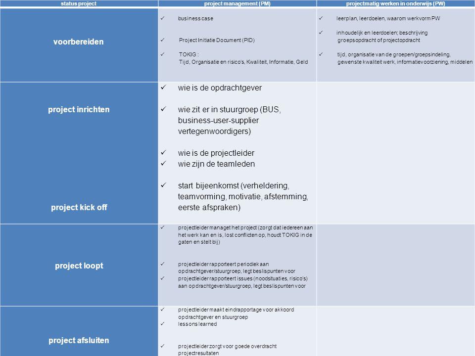 8 status projectproject management (PM)projectmatig werken in onderwijs (PW) voorbereiden business case Project Initiatie Document (PID) TOKIG : Tijd, Organisatie en risico's, Kwaliteit, Informatie, Geld leerplan, leerdoelen, waarom werkvorm PW inhoudelijk en leerdoelen; beschrijving groepsopdracht of projectopdracht tijd, organisatie van de groepen/groepsindeling, gewenste kwaliteit werk, informatievoorziening, middelen project inrichten project kick off wie is de opdrachtgever wie zit er in stuurgroep (BUS, business-user-supplier vertegenwoordigers) wie is de projectleider wie zijn de teamleden start bijeenkomst (verheldering, teamvorming, motivatie, afstemming, eerste afspraken) voor wie werkt de projectgroep (docent.