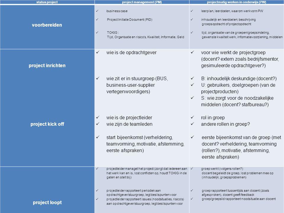 9 status projectproject management (PM)projectmatig werken in onderwijs (PW) voorbereiden business case Project Initiatie Document (PID) TOKIG : Tijd, Organisatie en risico's, Kwaliteit, Informatie, Geld leerplan, leerdoelen, waarom werkvorm PW inhoudelijk en leerdoelen; beschrijving groepsopdracht of projectopdracht tijd, organisatie van de groepen/groepsindeling, gewenste kwaliteit werk, informatievoorziening, middelen project inrichten project kick off wie is de opdrachtgever wie zit er in stuurgroep (BUS, business-user-supplier vertegenwoordigers) wie is de projectleider wie zijn de teamleden start bijeenkomst (verheldering, teamvorming, motivatie, afstemming, eerste afspraken, voor wie werkt de projectgroep (docent.
