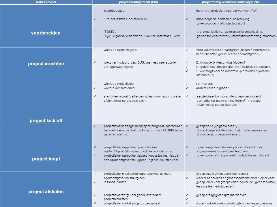 10 status projectproject management (PM)projectmatig werken in onderwijs (PW) voorbereiden business case Project Initiatie Document (PID) TOKIG : Tijd, Organisatie en risico's, Kwaliteit, Informatie, Geld leerplan, leerdoelen, waarom werkvorm PW inhoudelijk en leerdoelen; beschrijving groepsopdracht of projectopdracht tijd, organisatie van de groepen/groepsindeling, gewenste kwaliteit werk, informatievoorziening, middelen project inrichten project kick off wie is de opdrachtgever wie zit er in stuurgroep (BUS, business-user-supplier vertegenwoordigers) wie is de projectleider wie zijn de teamleden start bijeenkomst (verheldering, teamvorming, motivatie, afstemming, eerste afspraken, voor wie werkt de projectgroep (docent.