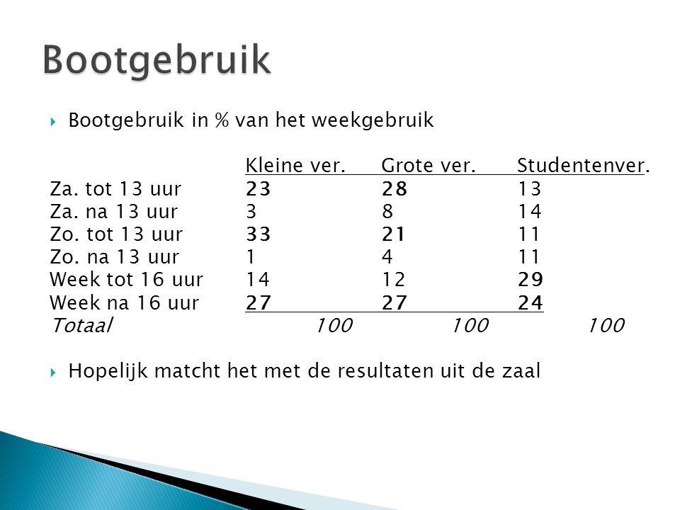  Bootgebruik in % van het weekgebruik Kleine ver.Grote ver.Studentenver.