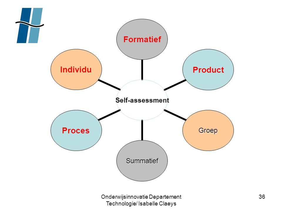 Onderwijsinnovatie Departement Technologie/ Isabelle Claeys 36 Self- assessment FormatiefProduct Groep SummatiefProcesIndividu