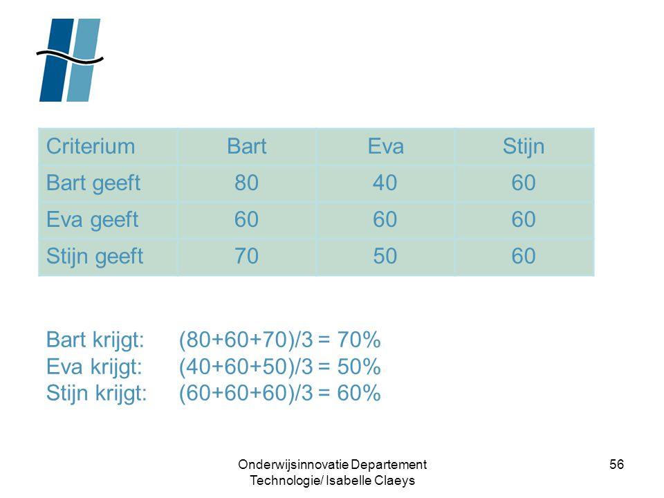 Onderwijsinnovatie Departement Technologie/ Isabelle Claeys 56 CriteriumBartEvaStijn Bart geeft804060 Eva geeft60 Stijn geeft705060 Bart krijgt: (80+6