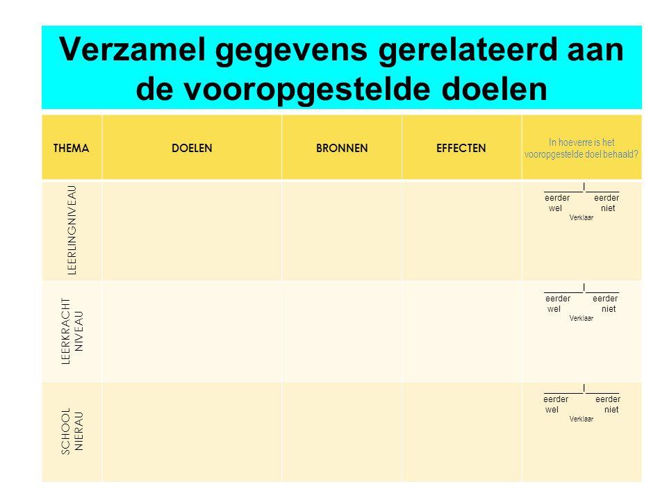 Geleverde inspanningen en resultaten Zelfevaluatie Verzamelen & AnalyserenEffect Verbeteren & Bijsturen