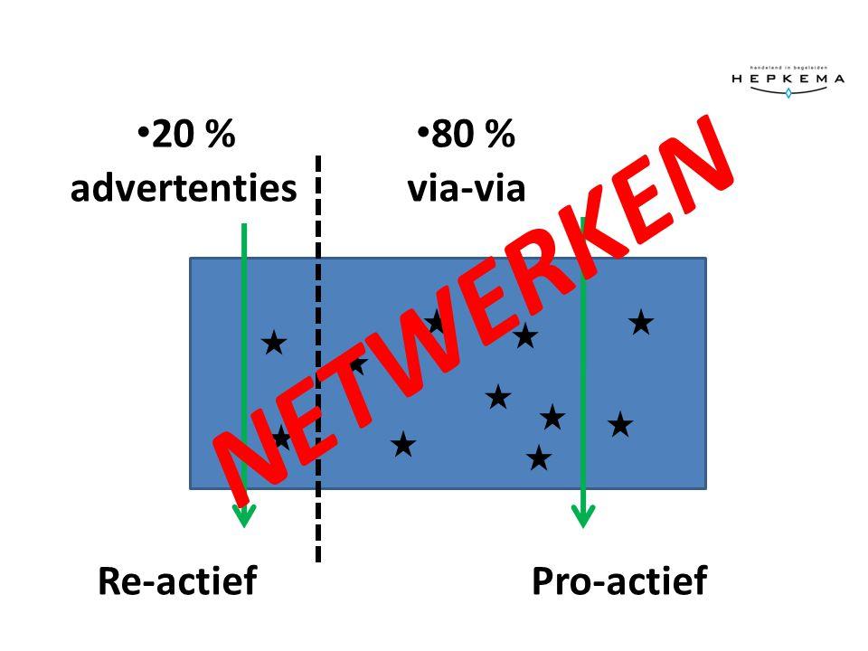 advertentiesvia-via Re-actiefPro-actief NETWERKEN 20 % 80 %
