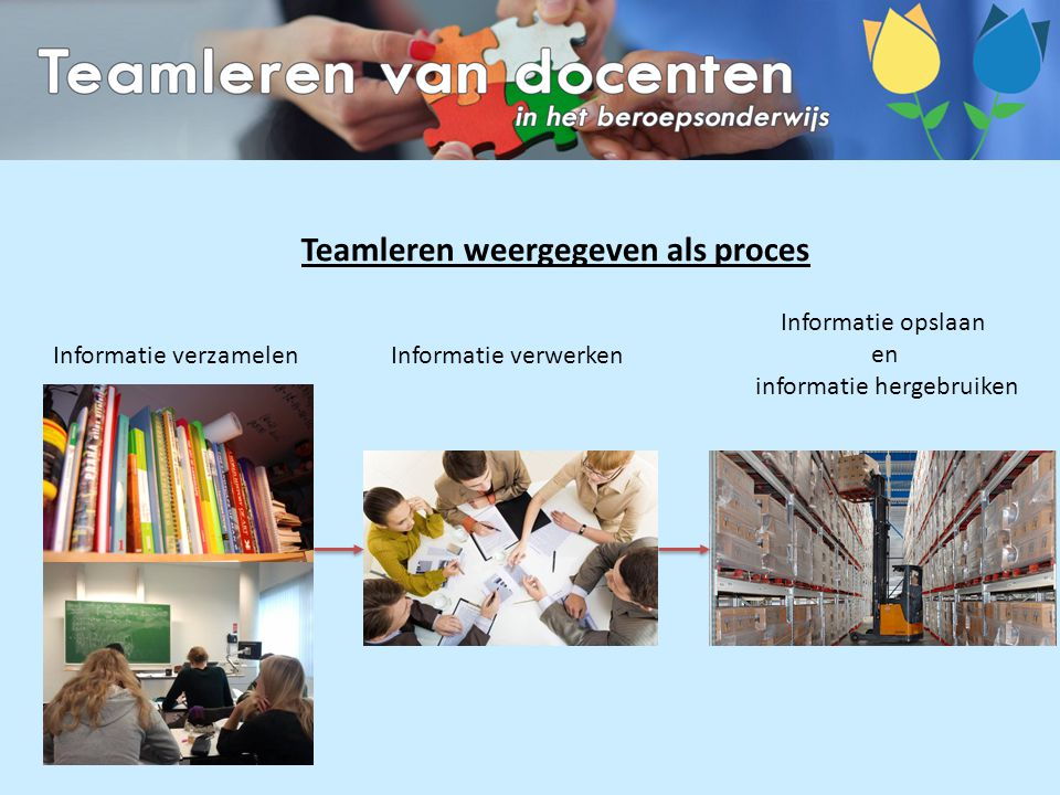 Informatie verzamelenInformatie verwerken Informatie opslaan en informatie hergebruiken Teamleren weergegeven als proces