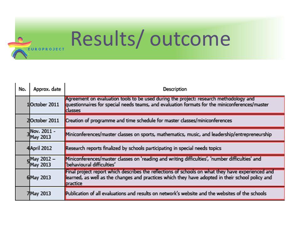 Results/ outcome