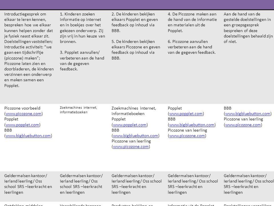 Leerdoel: Schooloverstijgend samenwerkend leren Activeren voorkennisInformatie selectieLeer- interactie PresenterenValiderenReflecteren Opdracht (leer