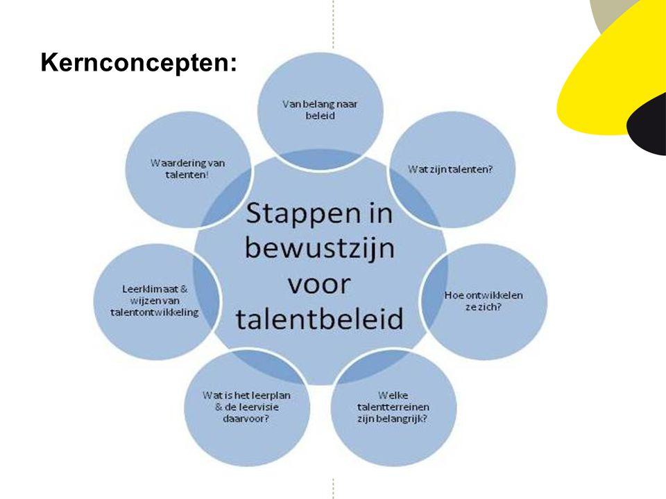 Kernconcepten: