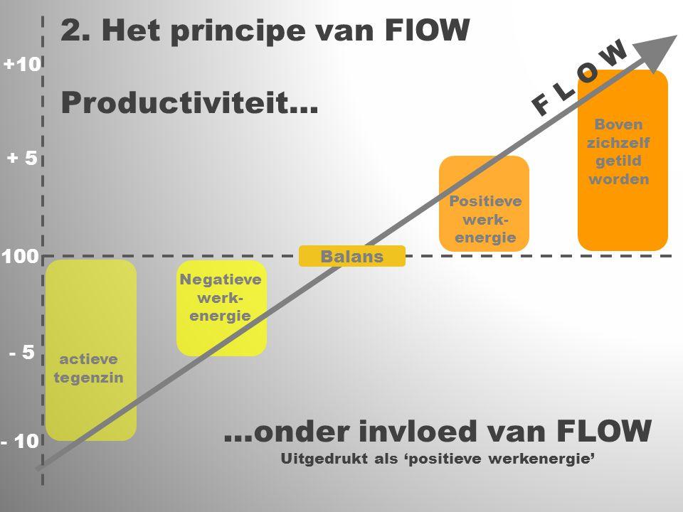 F L O W 2. Het principe van FlOW Productiviteit… actieve tegenzin + 5 - 5 - 10 +10 …onder invloed van FLOW Uitgedrukt als 'positieve werkenergie' 100