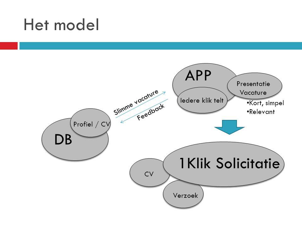 Het model APP DB Profiel / CV Slimme vacature Iedere klik telt Feedback Presentatie Vacature Kort, simpel Relevant Verzoek CV 1Klik Solicitatie