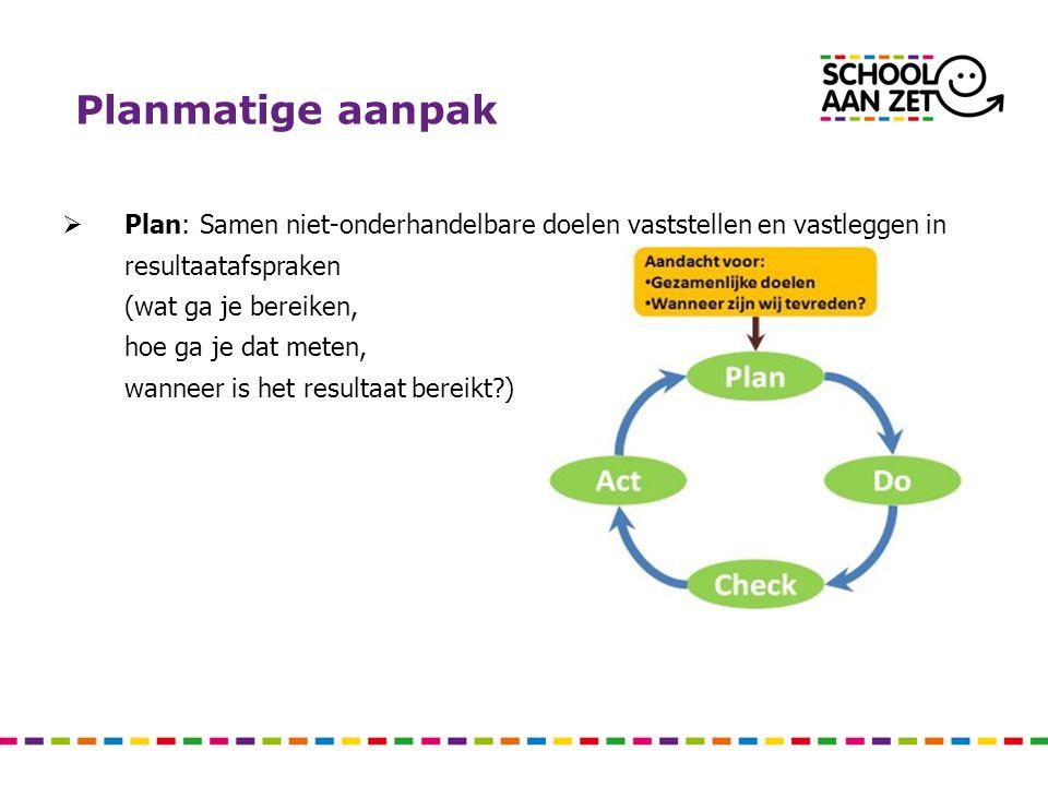 Planmatige aanpak  Plan: Samen niet-onderhandelbare doelen vaststellen en vastleggen in resultaatafspraken (wat ga je bereiken, hoe ga je dat meten, wanneer is het resultaat bereikt?)