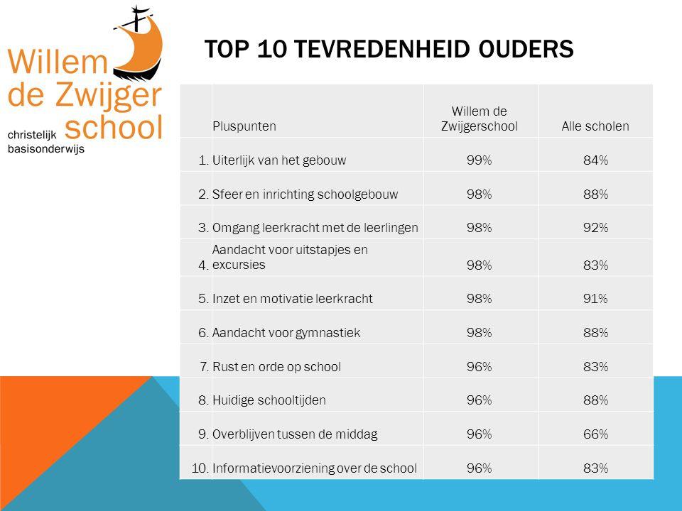 TOP 10 TEVREDENHEID OUDERS Pluspunten Willem de ZwijgerschoolAlle scholen 1.Uiterlijk van het gebouw99%84% 2.Sfeer en inrichting schoolgebouw98%88% 3.