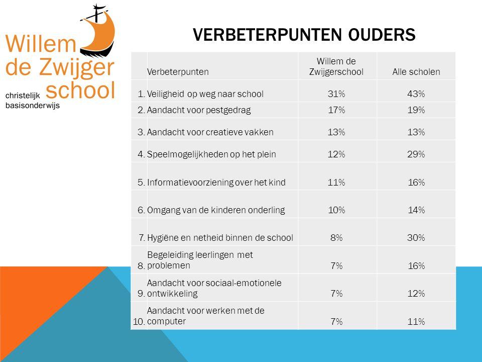VERBETERPUNTEN OUDERS Verbeterpunten Willem de ZwijgerschoolAlle scholen 1.Veiligheid op weg naar school31%43% 2.Aandacht voor pestgedrag17%19% 3.Aand