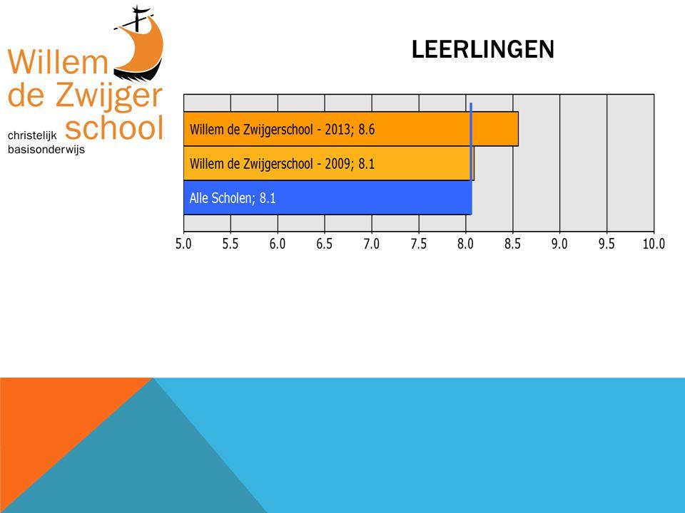 VERBETERPUNTEN OUDERS Verbeterpunten Willem de ZwijgerschoolAlle scholen 1.Veiligheid op weg naar school31%43% 2.Aandacht voor pestgedrag17%19% 3.Aandacht voor creatieve vakken13% 4.Speelmogelijkheden op het plein12%29% 5.Informatievoorziening over het kind11%16% 6.Omgang van de kinderen onderling10%14% 7.Hygiëne en netheid binnen de school8%30% 8.