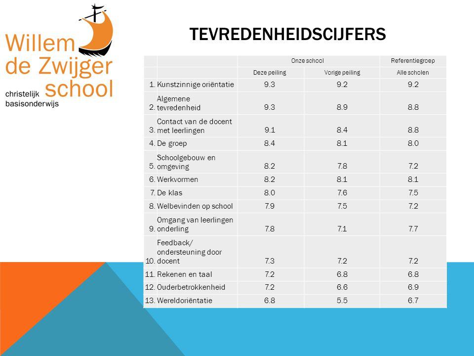 TOP 10 TEVREDENHEID Pluspunten Willem de ZwijgerschoolAlle scholen 1.Mate van internetpesten95%88% 2.