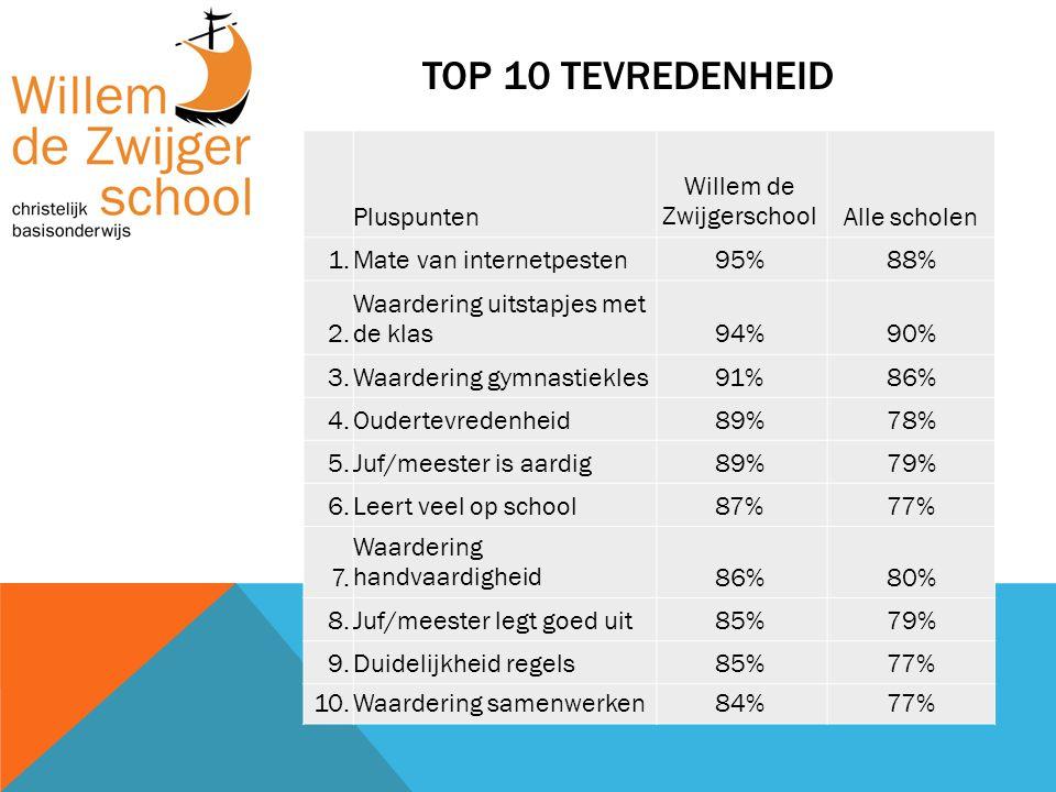 TOP 10 TEVREDENHEID Pluspunten Willem de ZwijgerschoolAlle scholen 1.Mate van internetpesten95%88% 2. Waardering uitstapjes met de klas94%90% 3.Waarde