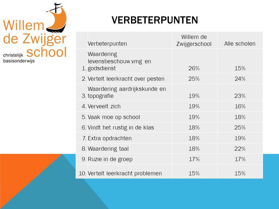 VERBETERPUNTEN Verbeterpunten Willem de ZwijgerschoolAlle scholen 1. Waardering levensbeschouw.vmg en godsdienst26%15% 2.Vertelt leerkracht over peste