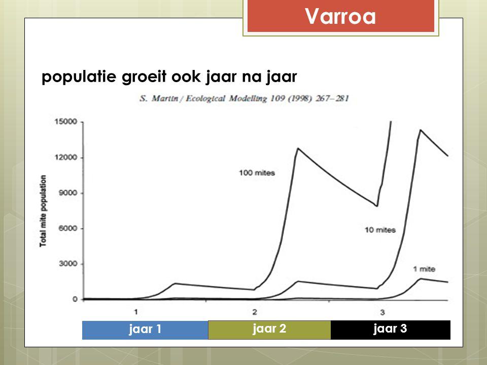 Varroa jaar 1 jaar 2 jaar 3 populatie groeit ook jaar na jaar