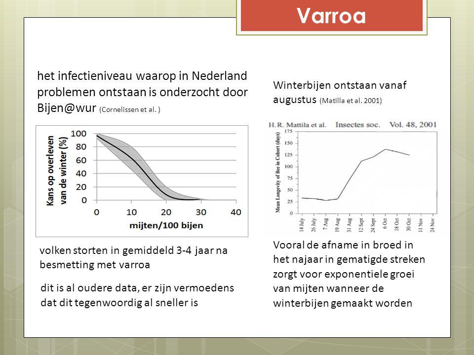 Varroa het infectieniveau waarop in Nederland problemen ontstaan is onderzocht door Bijen@wur (Cornelissen et al. ) volken storten in gemiddeld 3-4 ja