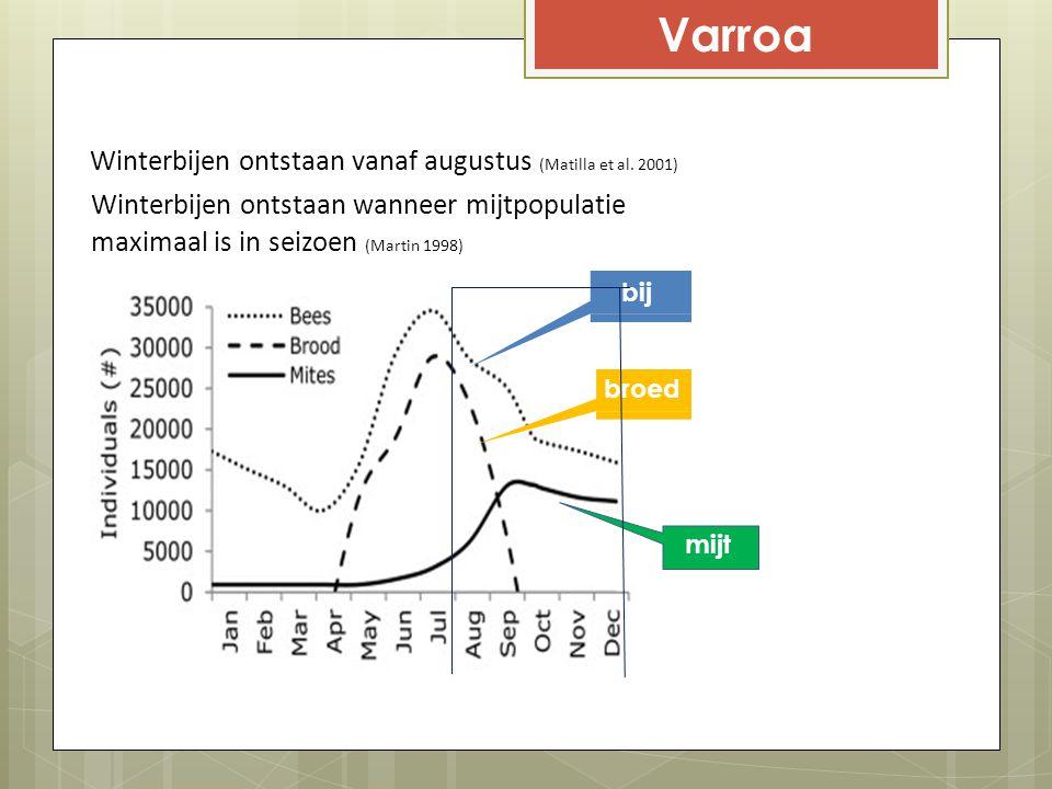 Varroa Winterbijen ontstaan vanaf augustus (Matilla et al. 2001) Winterbijen ontstaan wanneer mijtpopulatie maximaal is in seizoen (Martin 1998) bij b