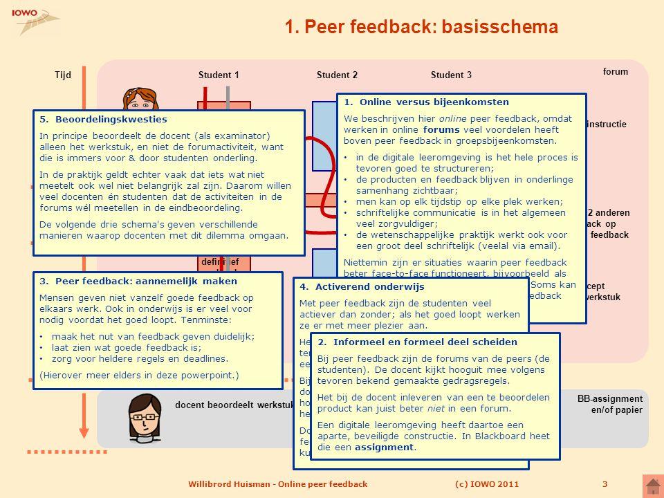 BB-assignment en/of papier (c) IOWO 2011Willibrord Huisman - Online peer feedback3 1. Peer feedback: basisschema feedback feedbackfase: - lees concept
