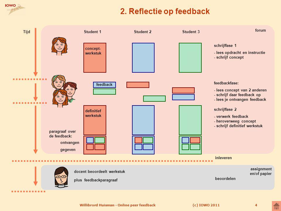 (c) IOWO 2011Willibrord Huisman - Online peer feedback4 2. Reflectie op feedback feedback feedbackfase: - lees concept van 2 anderen - schrijf daar fe