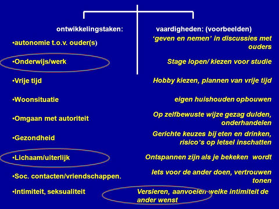 ontwikkelingstaken: vaardigheden: (voorbeelden) autonomie t.o.v. ouder(s ) ' geven en nemen ' in discussies met ouders Onderwijs/werkStage lopen/ kiez