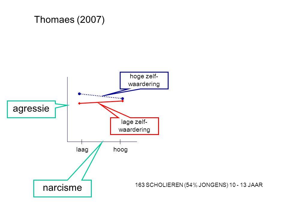 narcisme agressie laag hoog hoge zelf- waardering lage zelf- waardering GEEN SCHAAMTE SCHAAMTE 163 SCHOLIEREN (54% JONGENS) 10 - 13 JAAR Thomaes (2007)