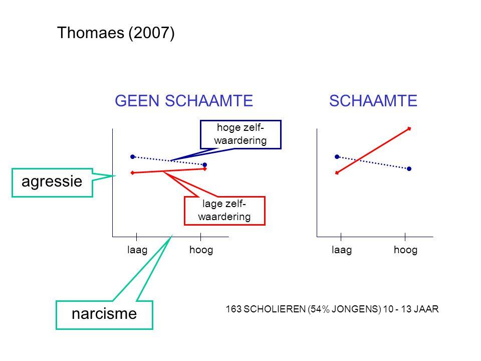 narcisme agressie laag hoog hoge zelf- waardering lage zelf- waardering GEEN SCHAAMTE SCHAAMTE 163 SCHOLIEREN (54% JONGENS) 10 - 13 JAAR Thomaes (2007