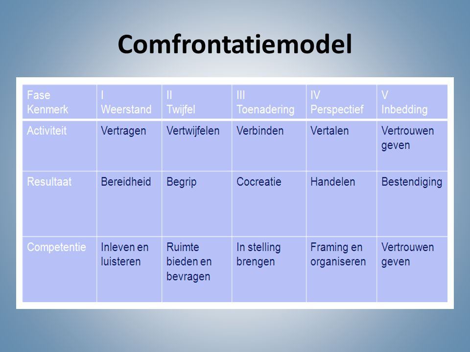 Comfrontatiemodel