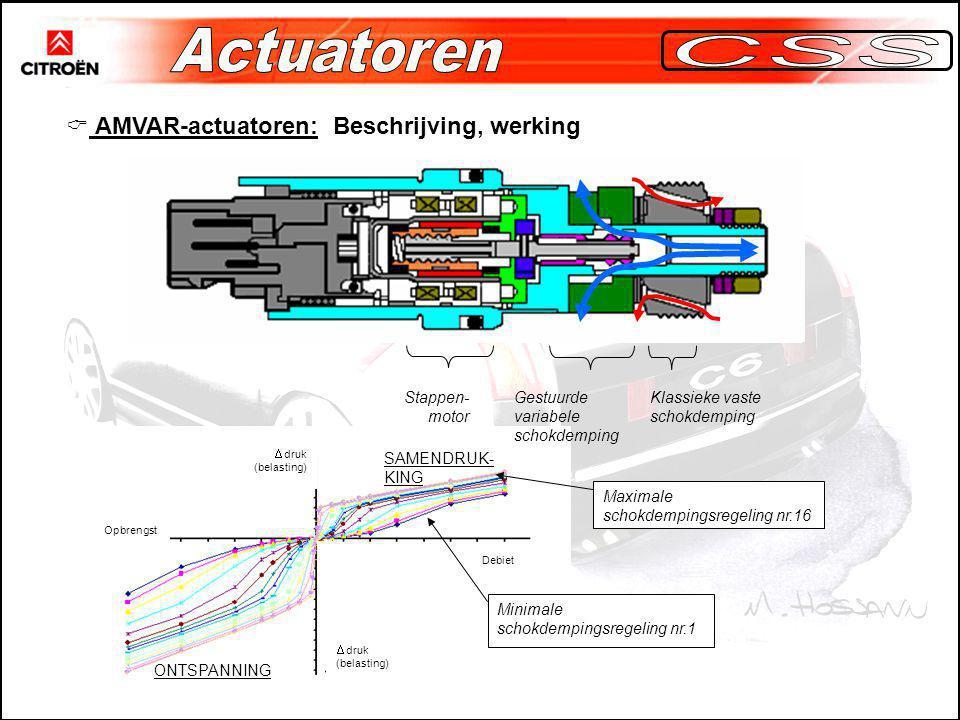  AMVAR-actuatoren: Beschrijving, werking Klassieke vaste schokdemping Gestuurde variabele schokdemping Stappen- motor Maximale schokdempingsregeling nr.16 Minimale schokdempingsregeling nr.1 SAMENDRUK- KING ONTSPANNING Debiet Opbrengst  druk (belasting)