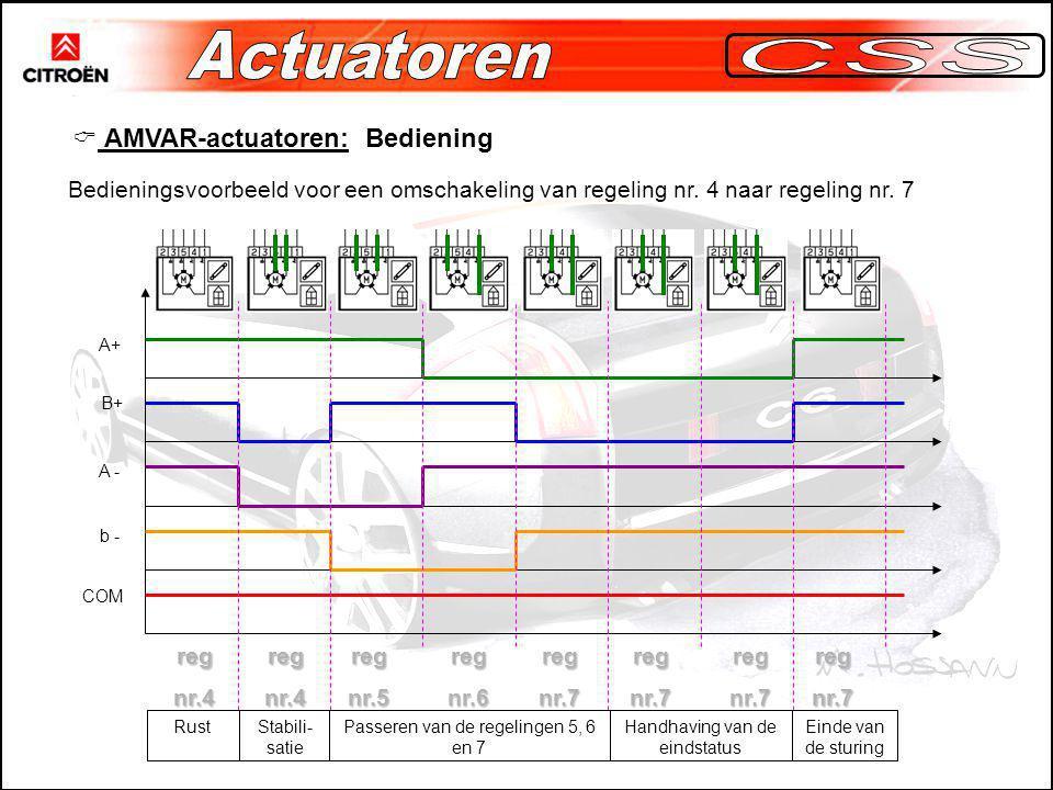  AMVAR-actuatoren: Bediening Bedieningsvoorbeeld voor een omschakeling van regeling nr.