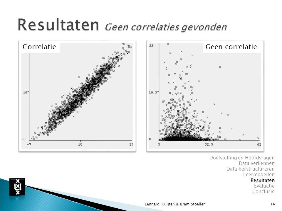 Lennard Kuijten & Bram Stoeller14 Doelstelling en Hoofdvragen Data verkennen Data herstructureren LeermodellenResultaten Evaluatie Conclusie Geen correlatieCorrelatie