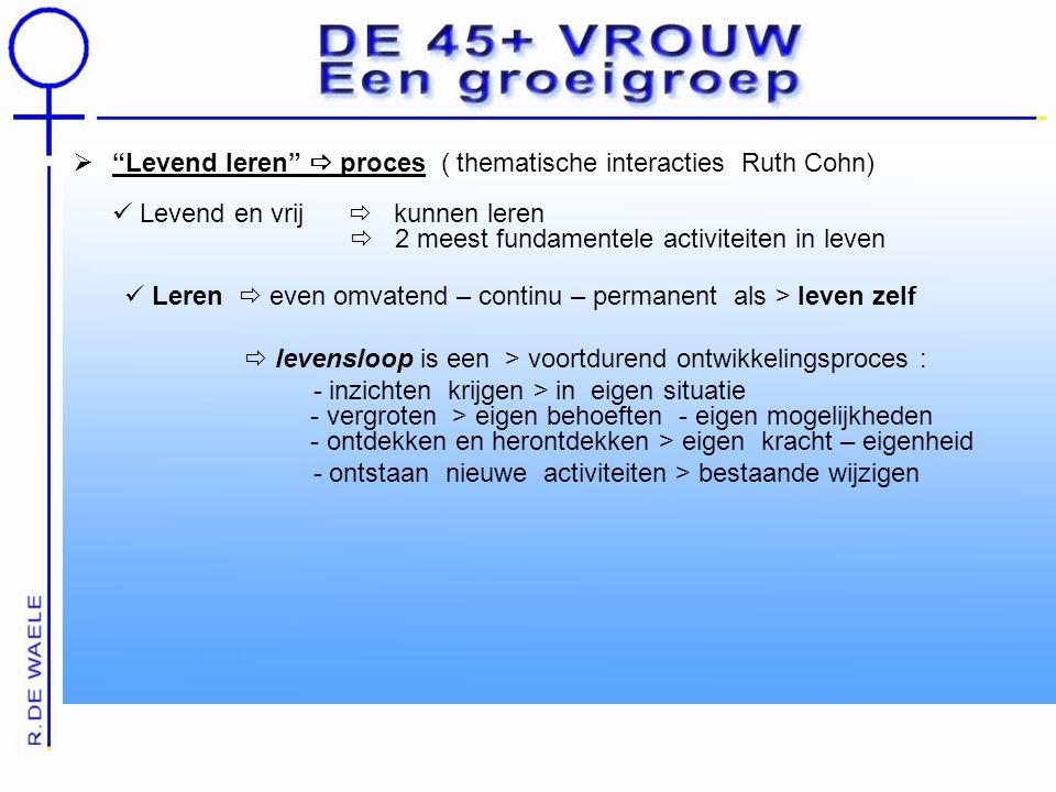  Levend leren  proces ( thematische interacties Ruth Cohn) Levend en vrij  kunnen leren  2 meest fundamentele activiteiten in leven Leren  even omvatend – continu – permanent als > leven zelf  levensloop is een > voortdurend ontwikkelingsproces : - inzichten krijgen > in eigen situatie - vergroten > eigen behoeften - eigen mogelijkheden - ontdekken en herontdekken > eigen kracht – eigenheid - ontstaan nieuwe activiteiten > bestaande wijzigen