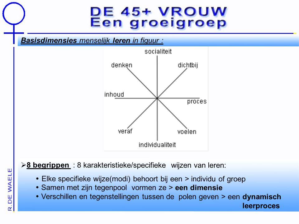 Basisdimensies menselijk leren in figuur :  8 begrippen : 8 karakteristieke/specifieke wijzen van leren:  Elke specifieke wijze(modi) behoort bij een > individu of groep  Samen met zijn tegenpool vormen ze > een dimensie  Verschillen en tegenstellingen tussen de polen geven > een dynamisch leerproces