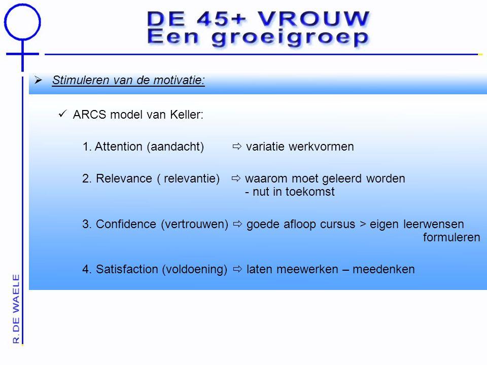  Stimuleren van de motivatie: ARCS model van Keller: 1.