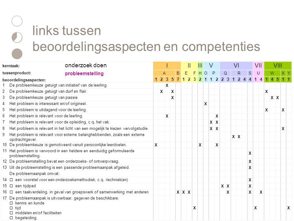 links tussen beoordelingsaspecten en competenties kerntaak: onderzoek doen IIIIIIVVIVIIVIII tussenproduct: probleemstelling ABEFHOPQRSUWXY beoordelingsaspecten: 1235712321122312441414511 1De probleemkeuze getuigt van initiatief van de leerling.