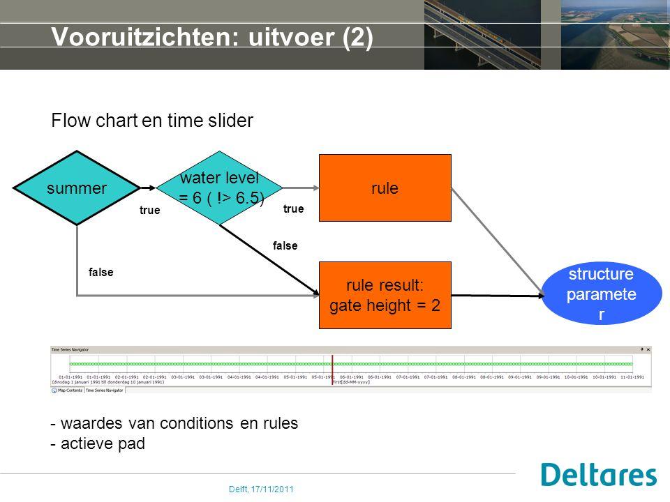Delft, 17/11/2011 structure paramete r Vooruitzichten: uitvoer (2) Flow chart en time slider summer water level = 6 ( !> 6.5) rule result: gate height = 2 rule true false - waardes van conditions en rules - actieve pad