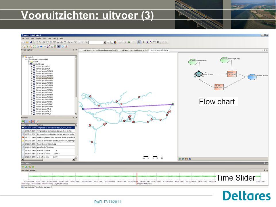 Delft, 17/11/2011 Vooruitzichten: uitvoer (3) Time Slider Flow chart