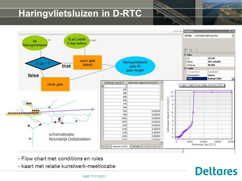 Delft, 17/11/2011 Haringvlietsluizen in D-RTC - Flow chart met conditions en rules - kaart met relatie kunstwerk-meetlocatie schematisatie Noordelijk