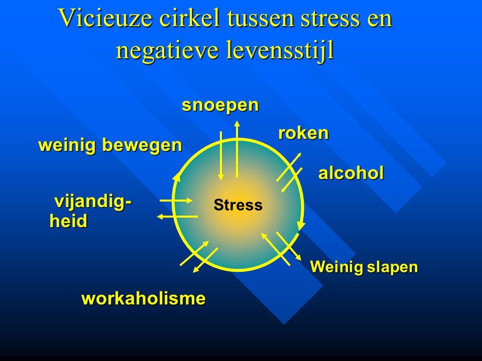 workaholisme Weinig slapen Stress snoepen Vicieuze cirkel tussen stress en negatieve levensstijl weinig bewegen weinig bewegen roken alcohol vijandig-