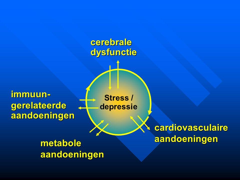 metabole aandoeningen cardiovasculaireaandoeningen Stress / depressie cerebraledysfunctie immuun- immuun- gerelateerde gerelateerde aandoeningen aando
