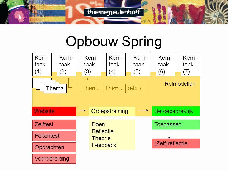 Thema (etc.) Rolmodellen Opbouw Spring Kern- taak (3) Kern- taak (4) Kern- taak (5) Kern- taak (2) Kern- taak (6) Kern- taak (1) Kern- taak (7) Groepstraining Beroepspraktijk Doen Reflectie Theorie Feedback Toepassen (Zelf)reflectie Website Thema Zelftest Feitentest Opdrachten Voorbereiding