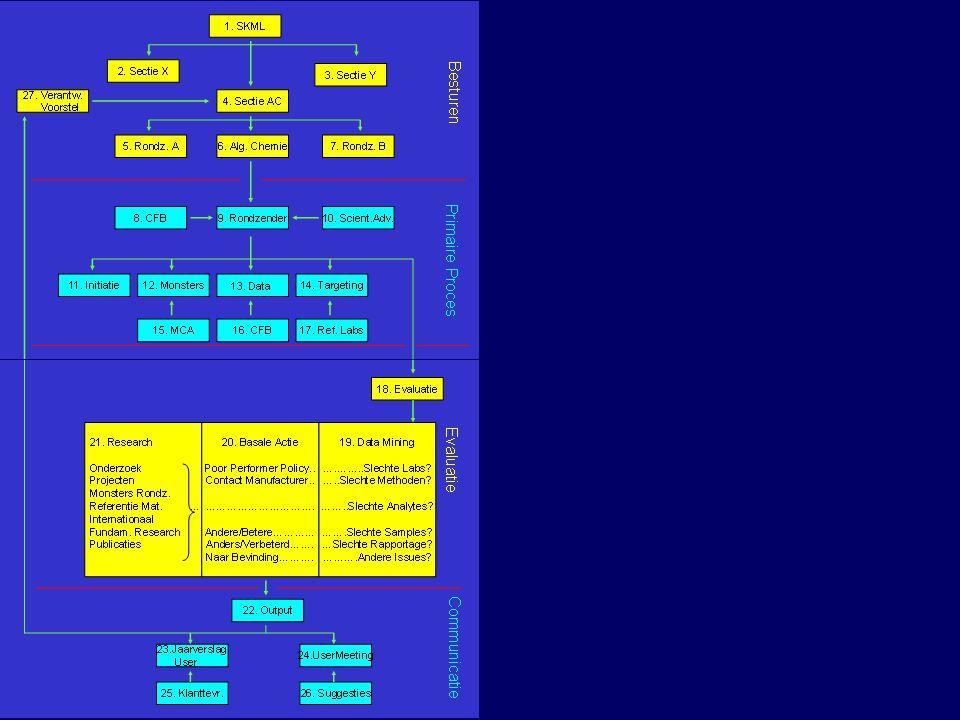 RondzendingMonster MateriaalOntwikkeling Q BaseToelichting Jaar Rapport Uitwisseling Internationale Data Base 12 of 24 Monster model Begin Jaar Verzonden Dag Rapport Kwartaal Rapp.
