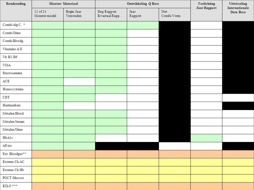 RondzendingMonster MateriaalOntwikkeling Q BaseToelichting Jaar Rapport Uitwisseling Internationale Data Base 12 of 24 Monster model Begin Jaar Verzon