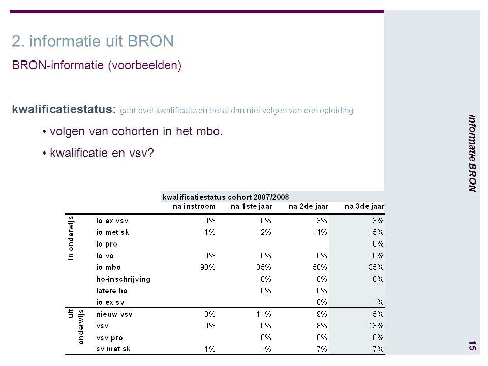 15 informatie BRON 2.