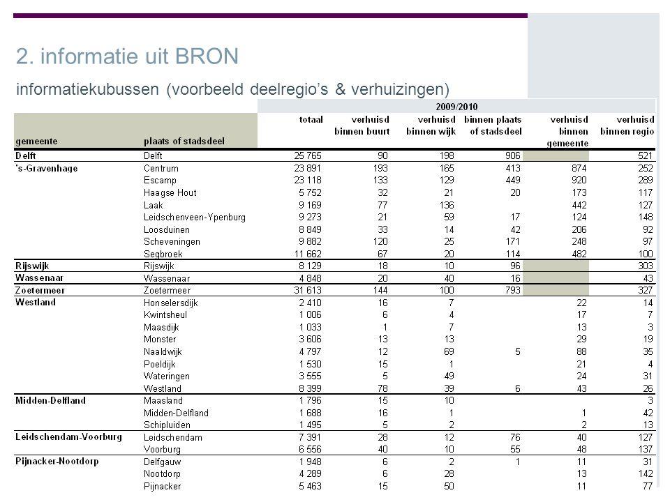 25 informatie BRON 2. informatie uit BRON informatiekubussen (voorbeeld deelregio's & verhuizingen)