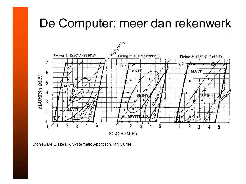 De Computer: meer dan rekenwerk Stoneware Glazes, A Systematic Approach, Ian Currie